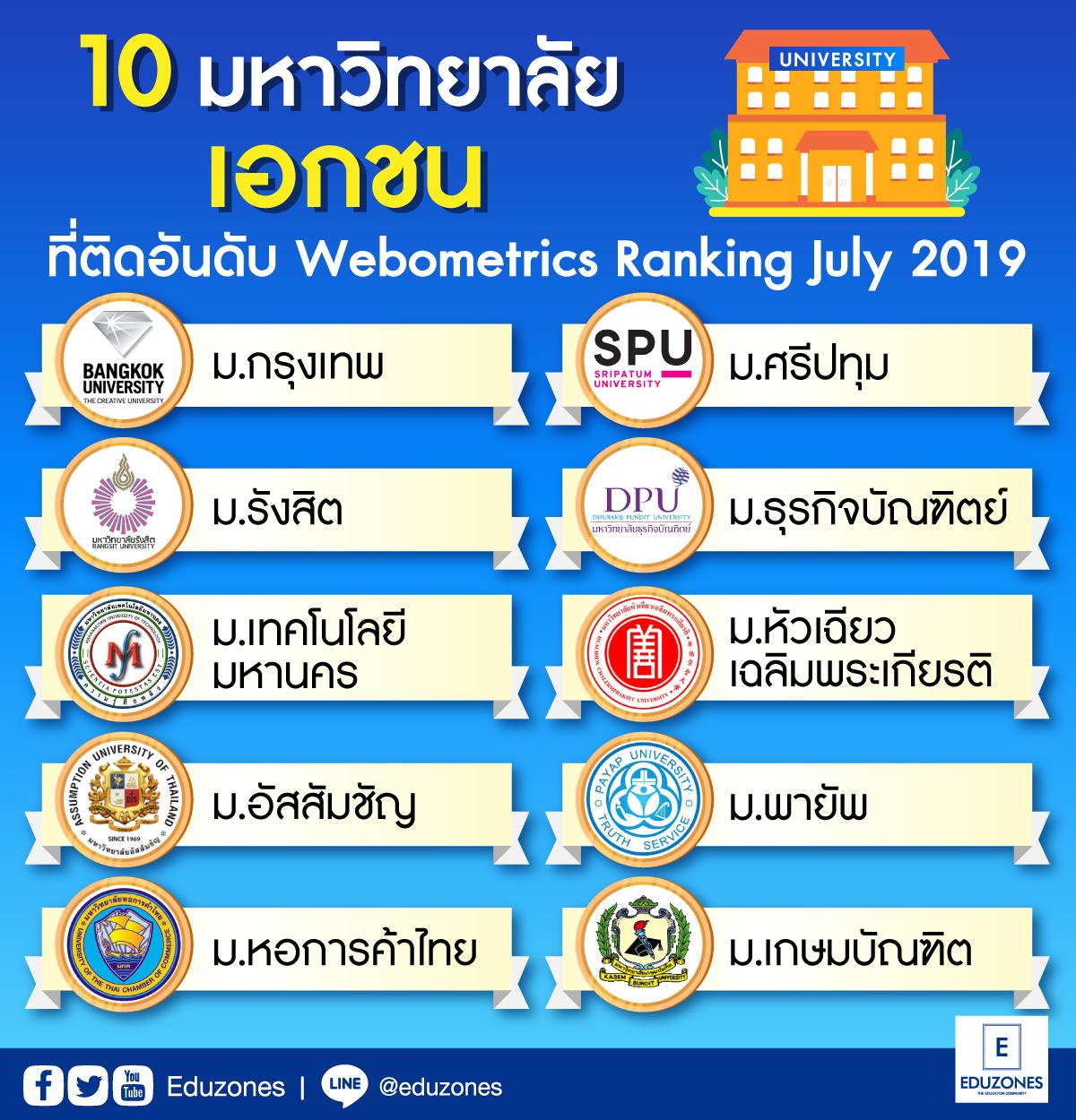 ม.กรุงเทพครองอันดับ1มหาวิทยาลัยเอกชนไทย ม.รังสิต ตามติดมาที่ 2 ม.เทคโนโลยีมหานคร อยู่ที่ 3 จากการจัดของ webometrics july 2019