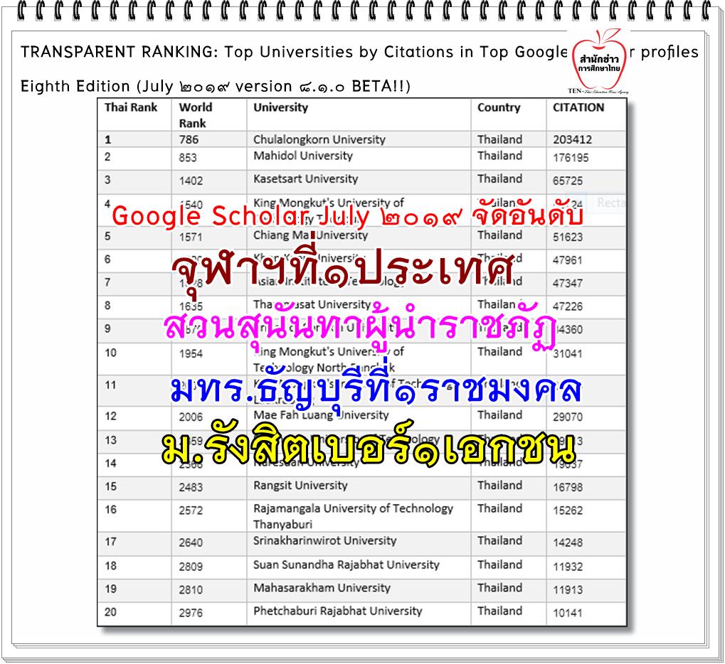 """'สวนสุนันทา'ผู้นำราชภัฏ """"มทร.ธัญบุรี"""" ที่1ราชมงคล """"ม.รังสิต"""" เบอร์1เอกชน """"จุฬาฯ""""ผู้นำประเทศ จาก Google Scholar July 2019 จัดอันดับ"""