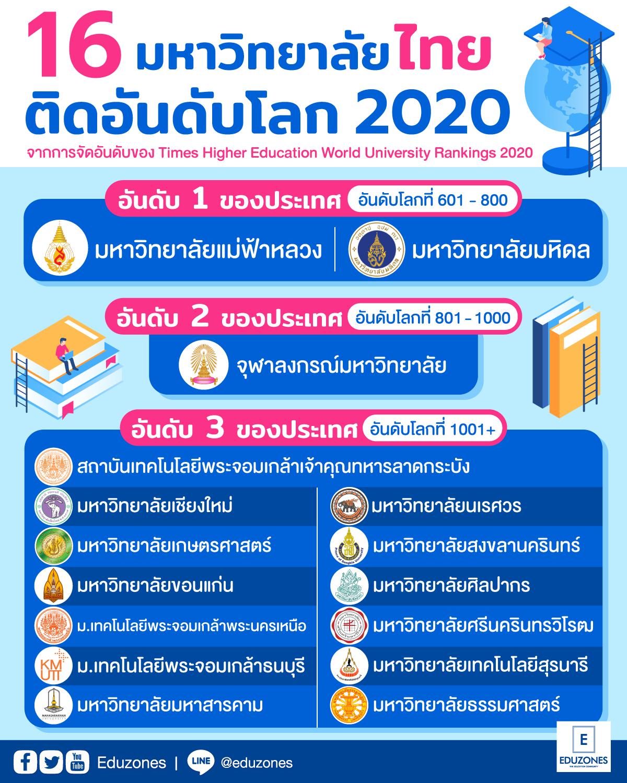 """16มหาวิทยาลัยไทยติดอันดับโลก""""แม่ฟ้าหลวง""""แรงสุด """"ศิลปากร"""" ก้าวขึ้นทำเนียบTHE World University Rankings 2020"""