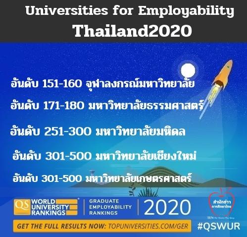 """QS ประกาศมหา'ลัยที่ดีที่สุด2020 ด้านการจ้างงานบัณฑิต""""จุฬาฯ""""ยืนที่1ไทย"""