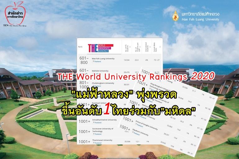 "THE World University Rankings 2020 ""แม่ฟ้าหลวง"" พุ่งพรวดขึ้นอันดับ1ไทยร่วมกับ""มหิดล"""
