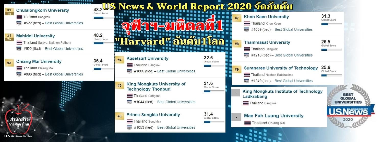 """US News & World Report 2020 จัดอันดับ """"จุฬาฯ-มหิดล""""ที่1ไทย """"Harvard"""" อันดับ1โลก"""