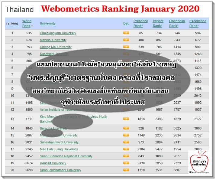 จุฬาฯที่1ประเทศ-สวนสุนันทาแชมป์ราชภัฏ11สมัย – มทร.ธัญบุรีครองที่1ราชมงคล-ม.รังสิตยืนที่1ม.เอกชน จากอันดับ Webometrics Ranking January 2020