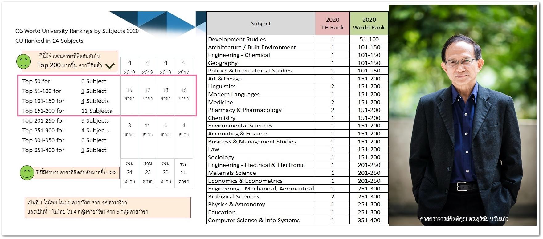 จุฬาฯ ครองอันดับหนึ่งมหาวิทยาลัยไทยด้วยเคล็ดลับพิเศษ