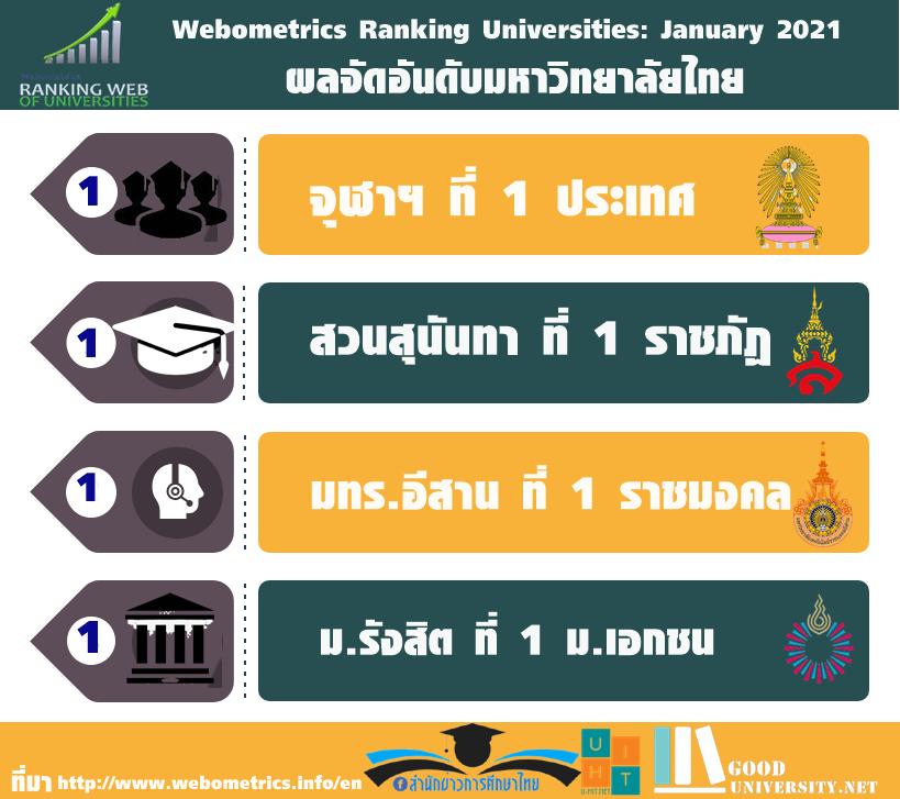 """""""จุฬาฯ"""" ที่1ประเทศ """"สวนสุนันทา""""  แชมป์ราชภัฏ 13 สมัย """"มทร.อีสาน"""" ครองที่ 1 ราชมงคล ม.รังสิต ยังที่1 ม.เอกชน จากอันดับ Webometrics Ranking Universities: January 2021"""